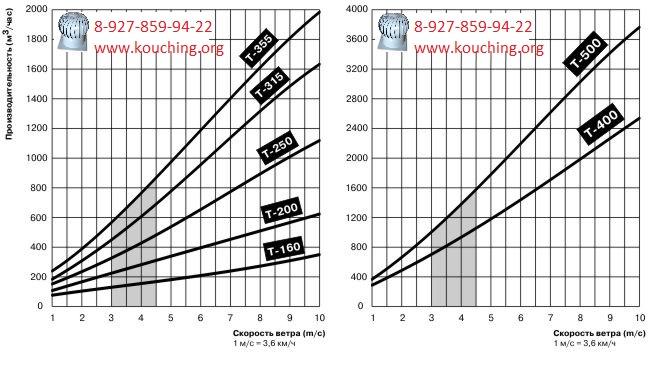 Таблица расчета диаметров турбодефлектора